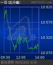 123 越秀地產 YUEXIU PROPERTY - 免費即時報價 Free Real Time Stock Quote