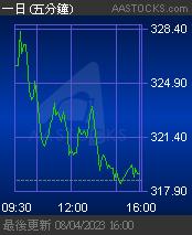 00388 香港交易所 HKEX - 免費即時報價 Free Real Time Stock Quote
