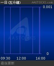 00705 鼎和礦業 DINGHE MINING - 免費即時報價 Free Real Time Stock Quote
