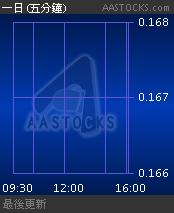 01229 南南資源 NAN NAN RES - 免費即時報價 Free Real Time Stock Quote