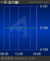 08193 漢華專業服務 GC PRO SER - 免費即時報價 Free Real Time Stock Quote