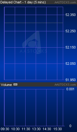 1 CKH HOLDINGS - Detailed Stock Quote
